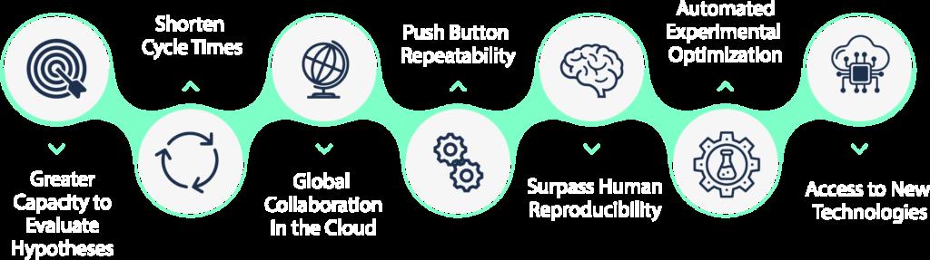 Why Scientific Organizations use Strateos SmartLab Platform