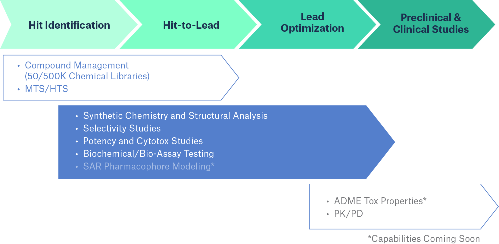 Suite of Capabilities to Advance Drug Discovery