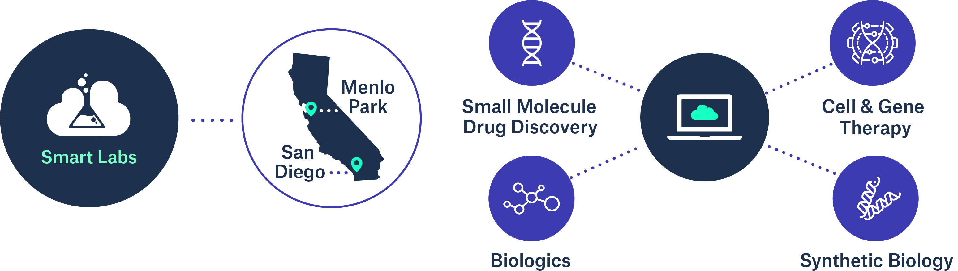 Strateos SmartLab - Discovery Biology