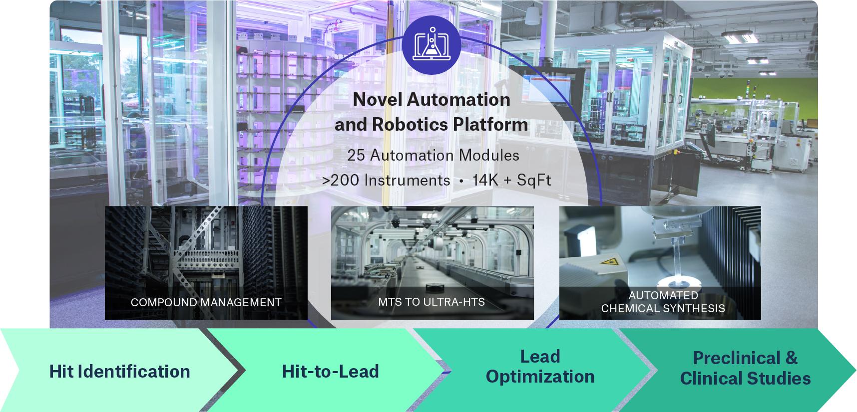 Novel automation and Robotics Platform