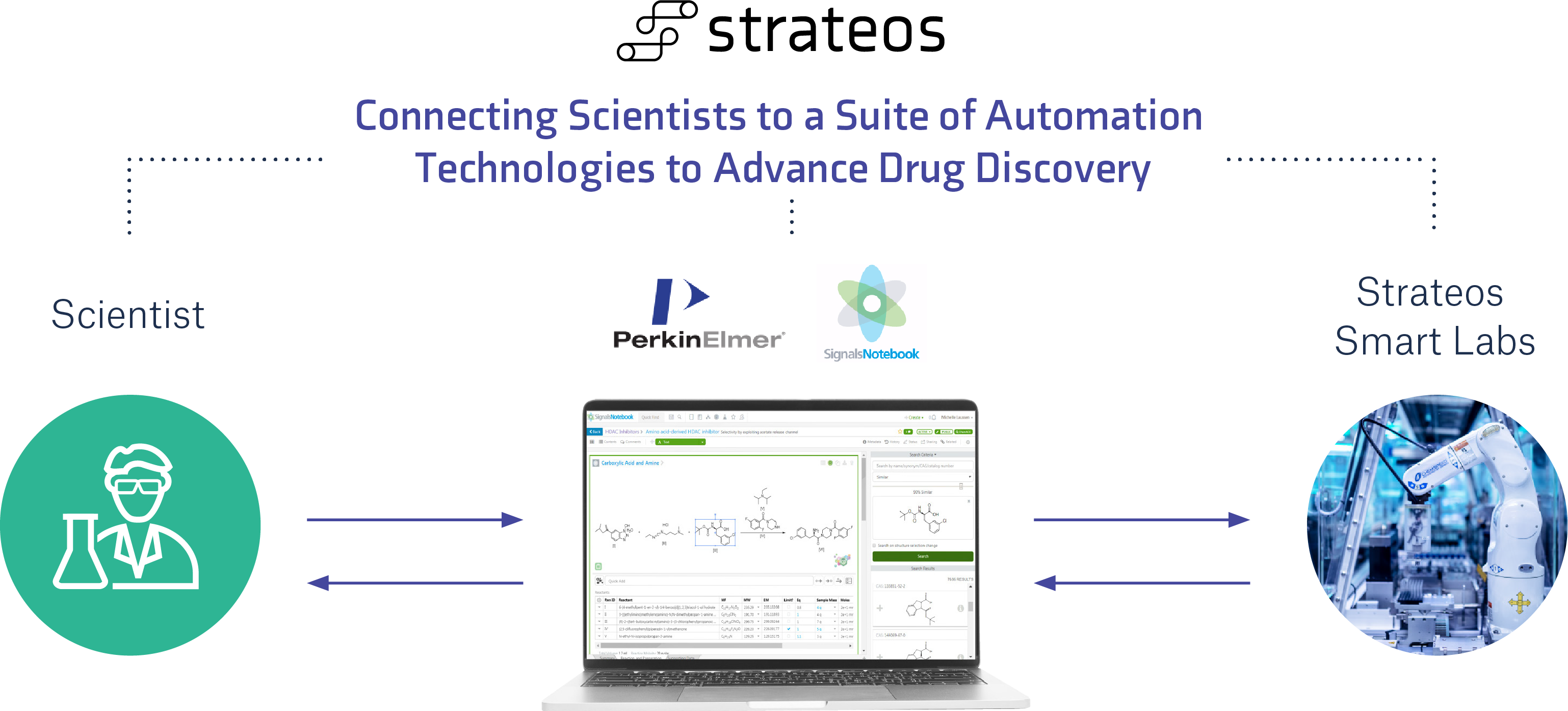 Ideas, experiments, and data captured in Strateos Platform & PerkinElmer Signals Notebook