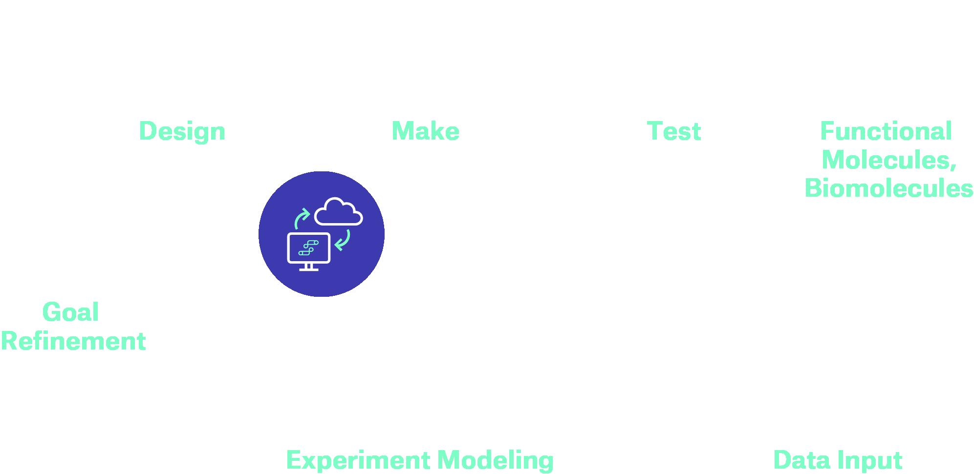 Strateos Platform - Experiment Modelling